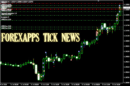 ForexApps-TickNews