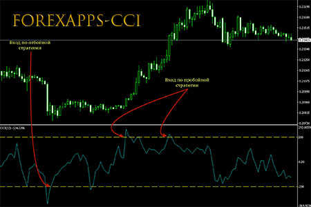 ForexApps-CCI